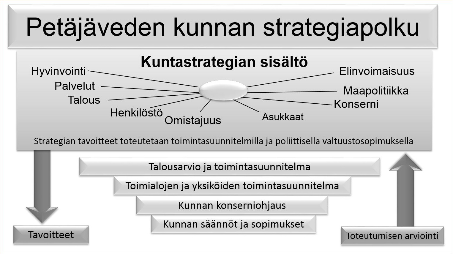 Strategiapolku